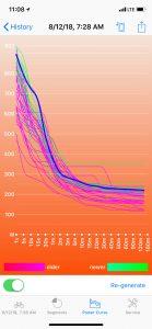 Power Curve (comparison)